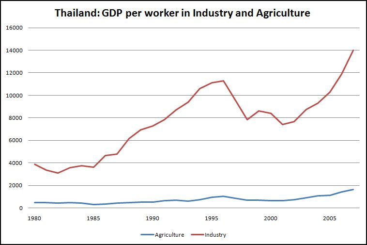 Thailand's disparity between agriculture and industry - New