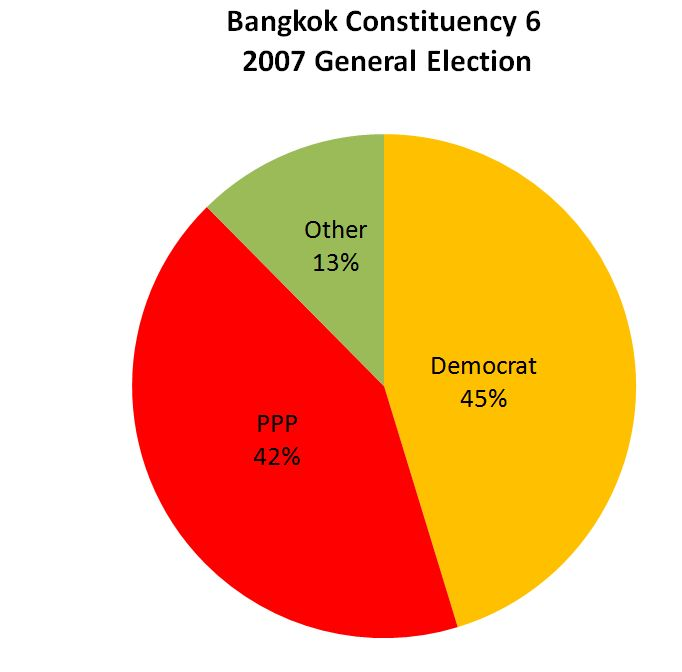 [UPDATE Monday 26 July: Have a look at this graphic from the Bangkok Post. Clearly doing the percentages on the...