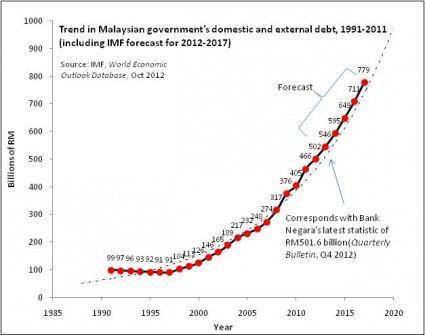Malaysia debt trends