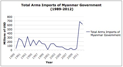 Total arms imports, Myanmar